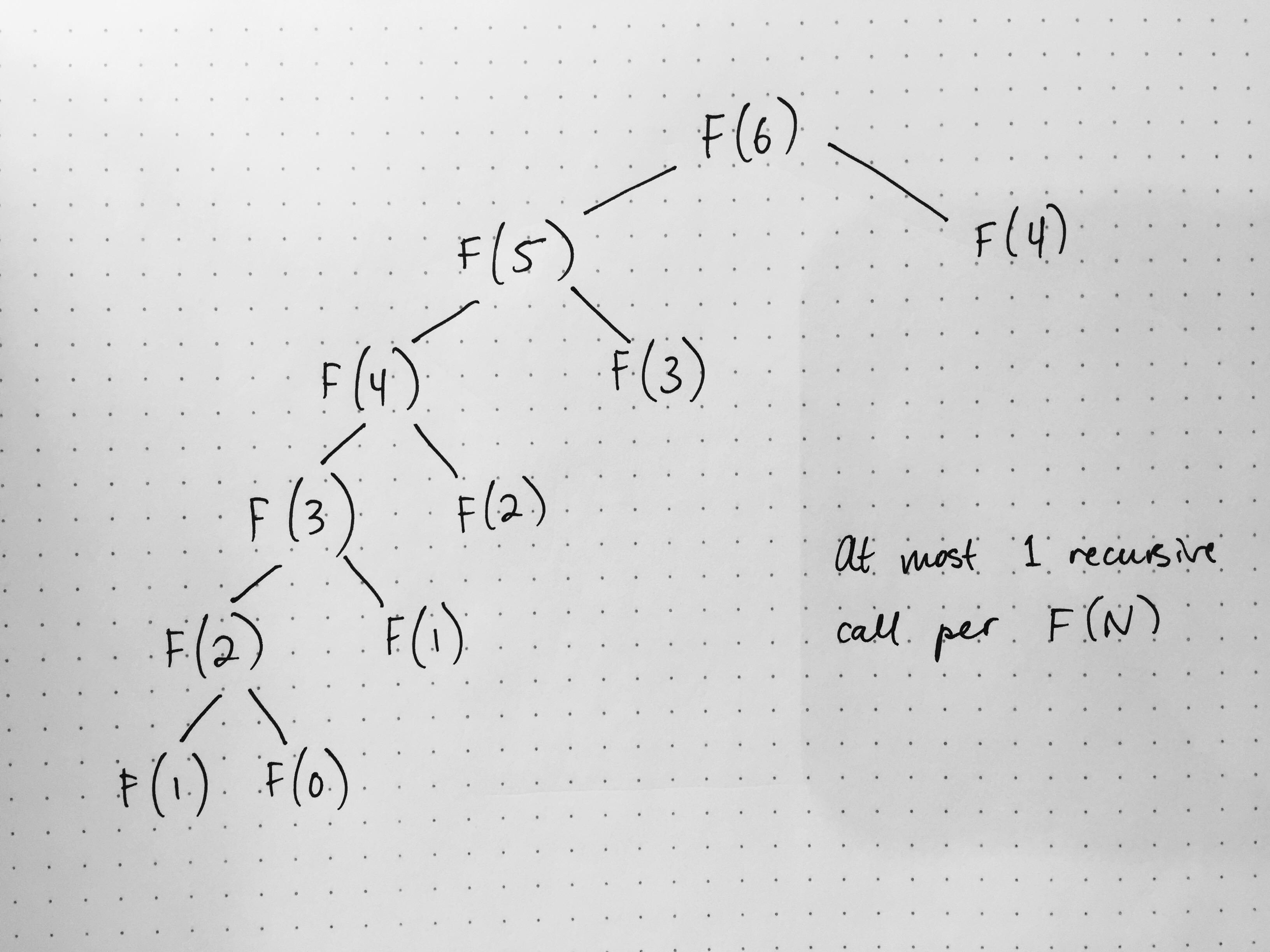 Dynamic Programming | TIL | Niko Kovacevic